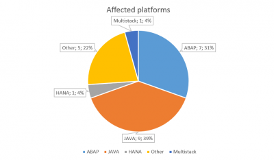 SAP Security Notes February 2016 by platforms