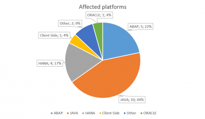 SAP Security Notes January 2016 by platforms