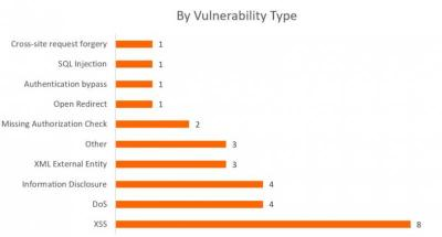 SAP Security Notes June 2017 by type