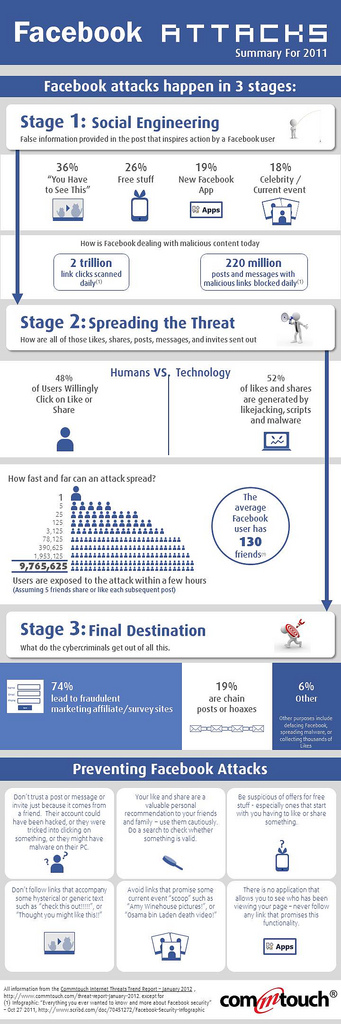 facebook-threats infographic
