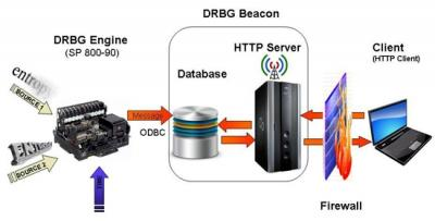 DRBG Beacon System Diagram
