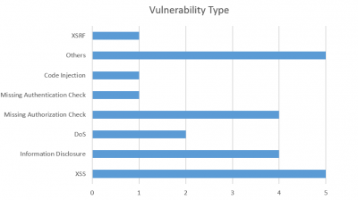 SAP Security Notes January 2016 by vulnerability type