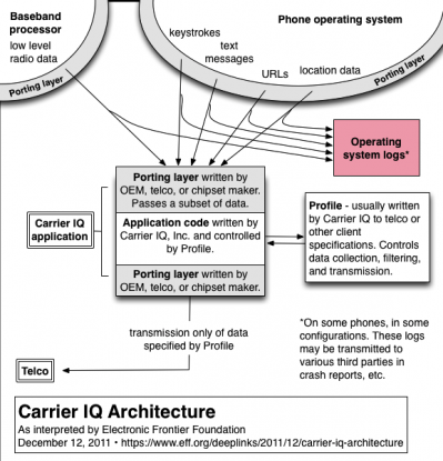 Diagram of Carrier IQ Architecture