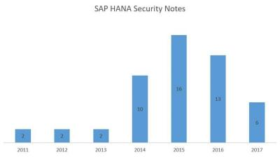 SAP HANA security notes