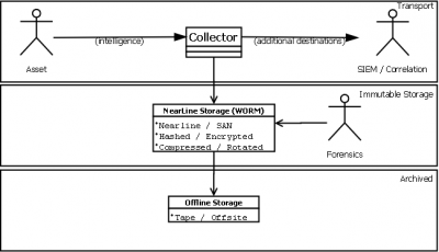 SOC logging diagram