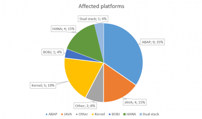 SAP Security Notes April 2016 by platforms