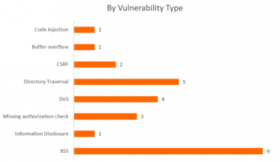 SAP Security Notes August 2016 by type